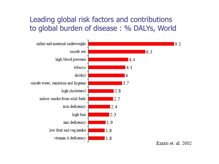 Leading global risk factors and contributions