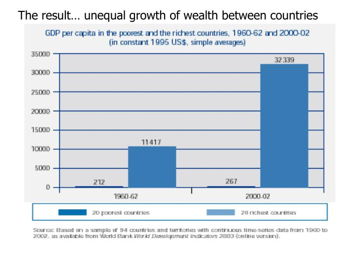 The result… unequal growth of wealth between countries