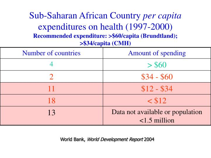 Sub-Saharan African Country