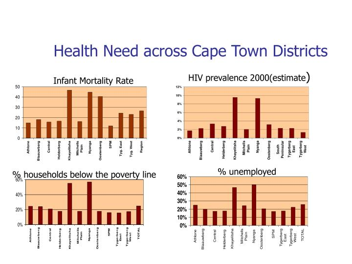 Health Need across Cape Town Districts