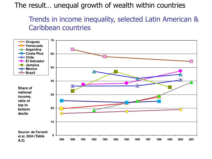 The result… unequal growth of wealth within countries