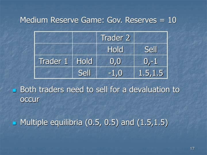 Medium Reserve Game: Gov. Reserves = 10