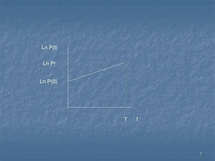 Ln P(t)