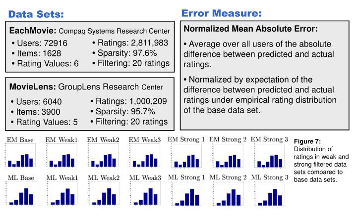 Error Measure: