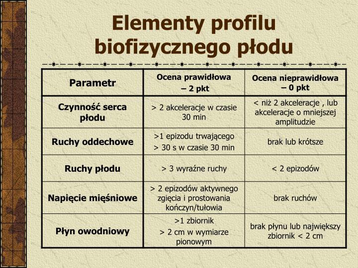 Elementy profilu biofizycznego płodu