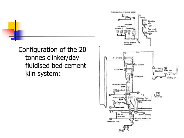 Configuration of the 20 tonnes clinker/day fluidised bed cement kiln system: