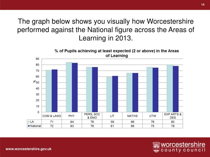 The graph below shows you visually how Worcestershire performed against the National figure across the Areas of Learning in 2013.