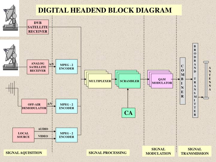 DIGITAL HEADEND BLOCK DIAGRAM