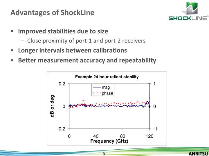 Advantages of ShockLine