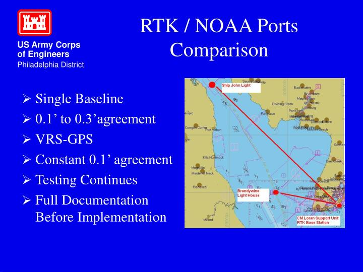 RTK / NOAA Ports