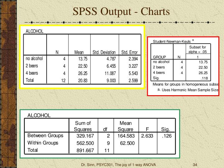 SPSS Output - Charts