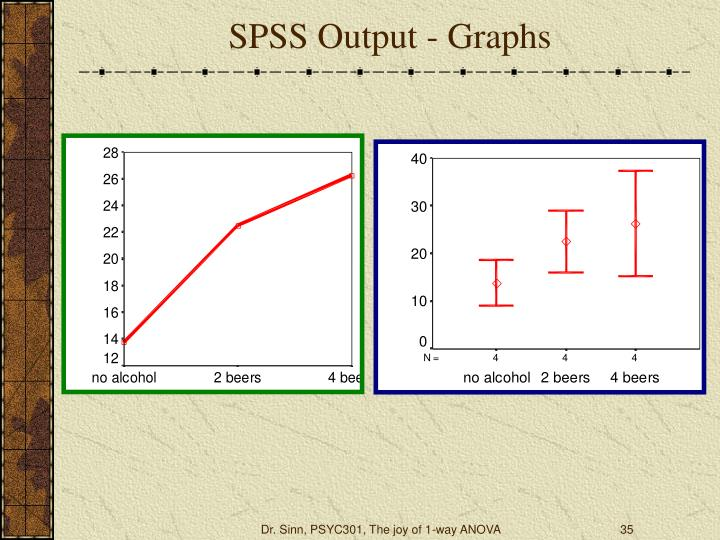 SPSS Output - Graphs