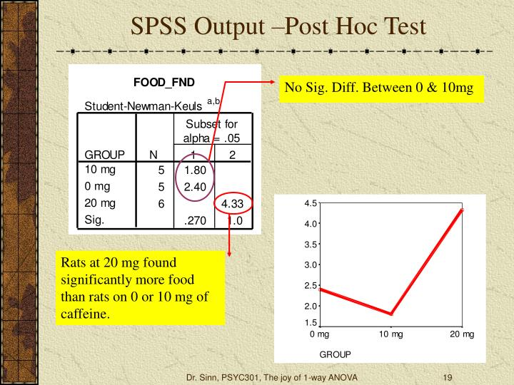 SPSS Output –Post Hoc Test