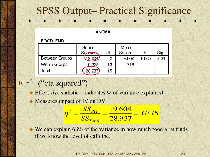SPSS Output– Practical Significance
