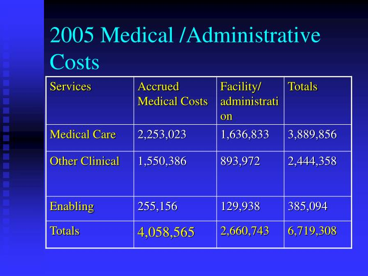 2005 Medical /Administrative Costs