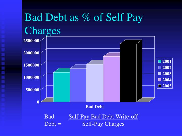 Bad Debt as % of Self Pay Charges