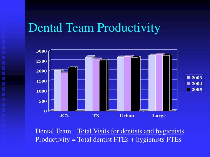 Dental Team Productivity