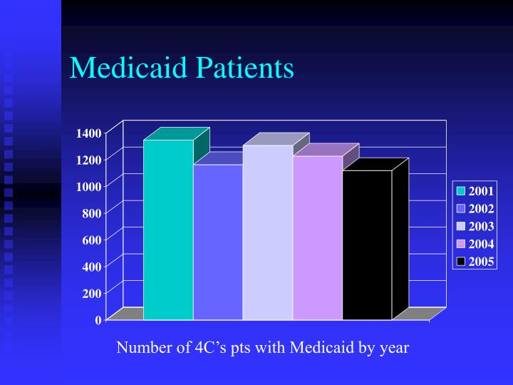 Medicaid Patients