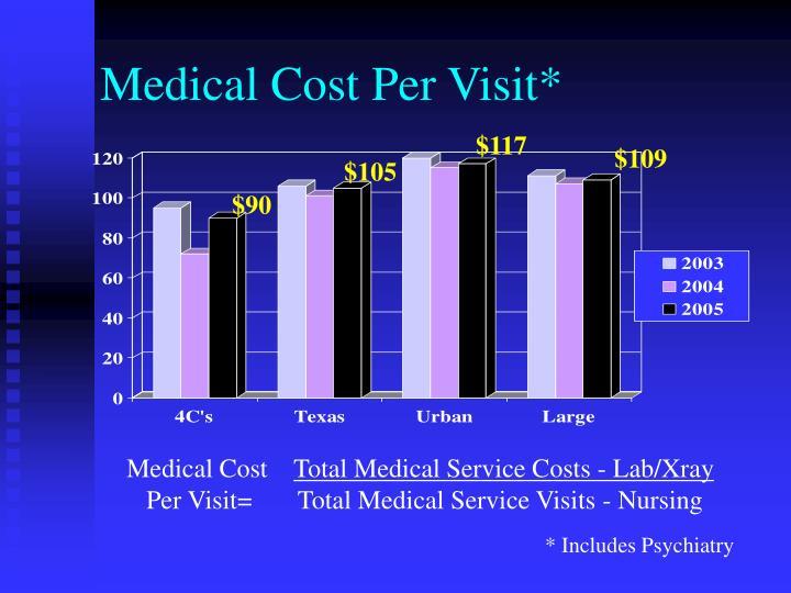 Medical Cost Per Visit*