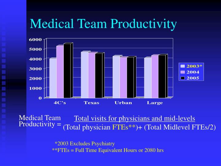Medical Team Productivity