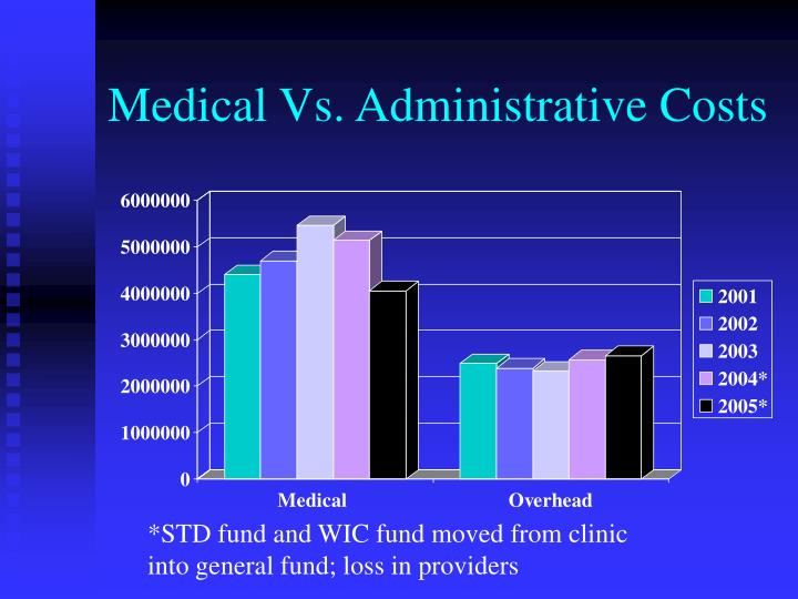 Medical Vs. Administrative Costs