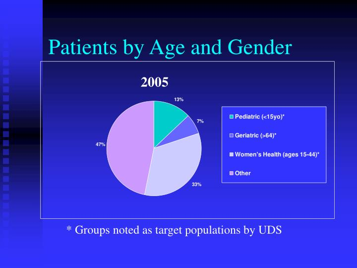 Patients by Age and Gender