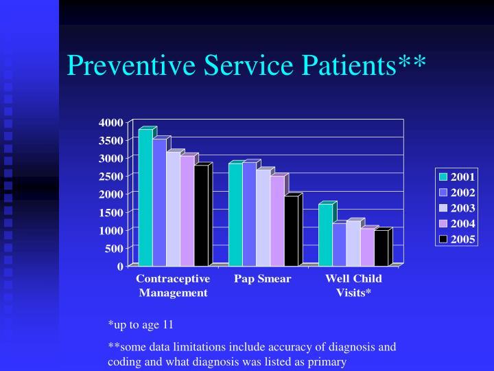 Preventive Service Patients**