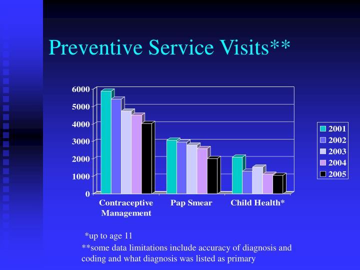 Preventive Service Visits**