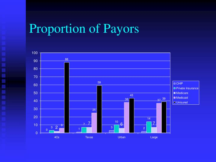 Proportion of Payors