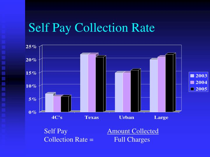 Self Pay Collection Rate