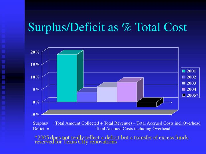Surplus/Deficit as % Total Cost
