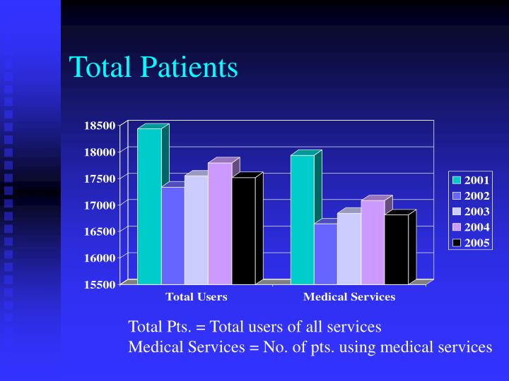 Total Patients