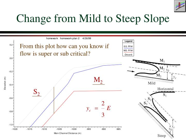 Change from Mild to Steep Slope
