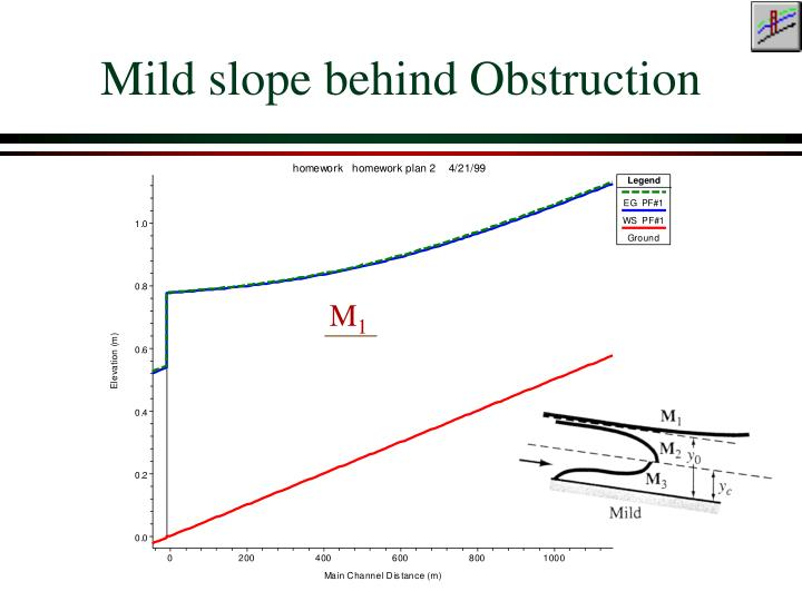Mild slope behind Obstruction