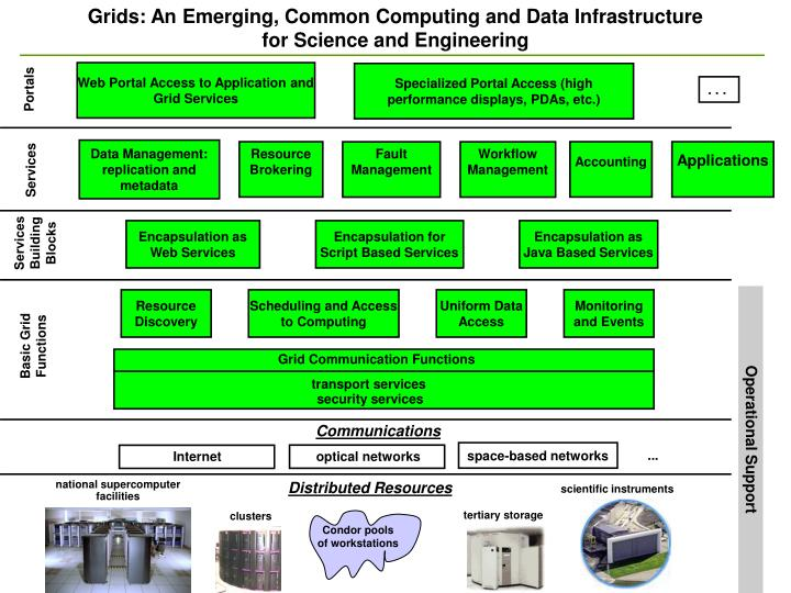 Grids: An Emerging, Common Computing and Data Infrastructure