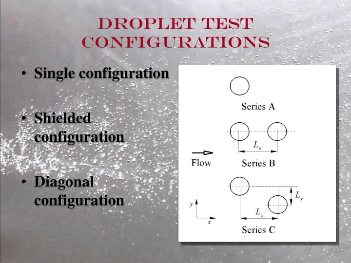 Droplet test configurations