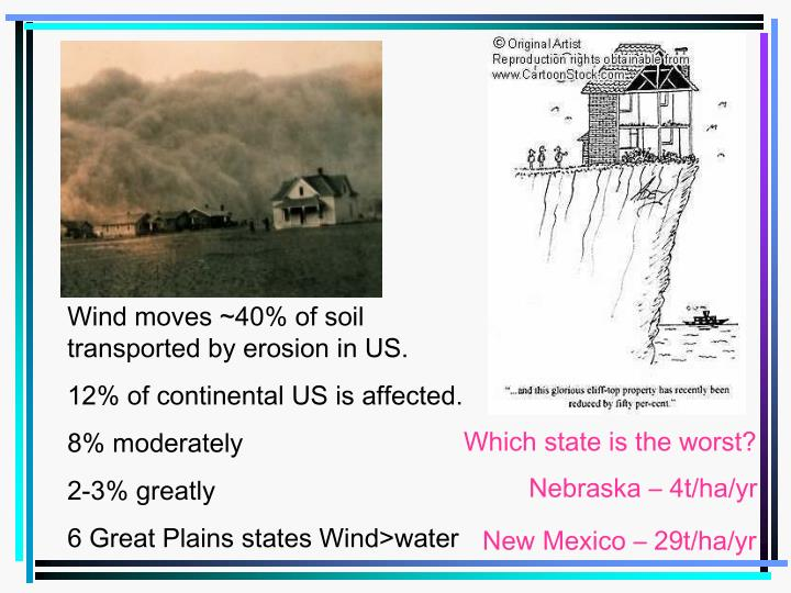 Wind moves ~40% of soil transported by erosion in US.