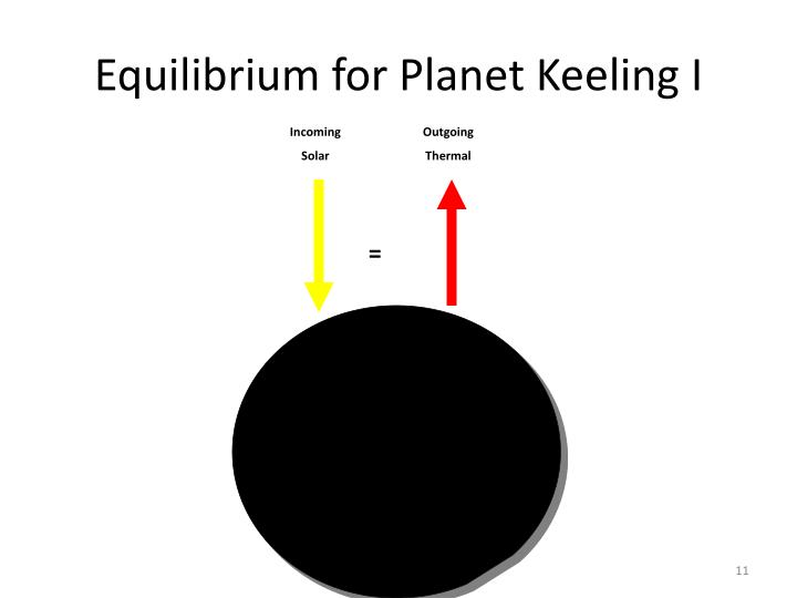 Equilibrium for Planet