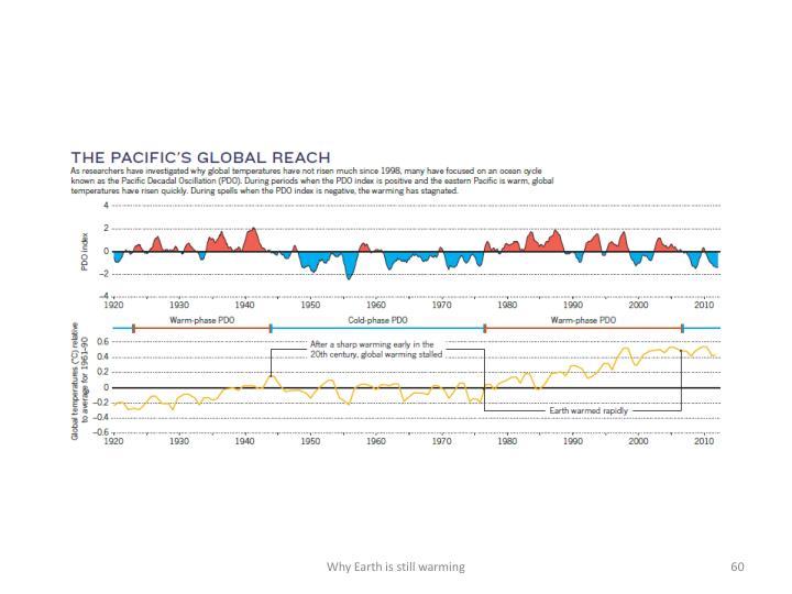 Why Earth is still warming