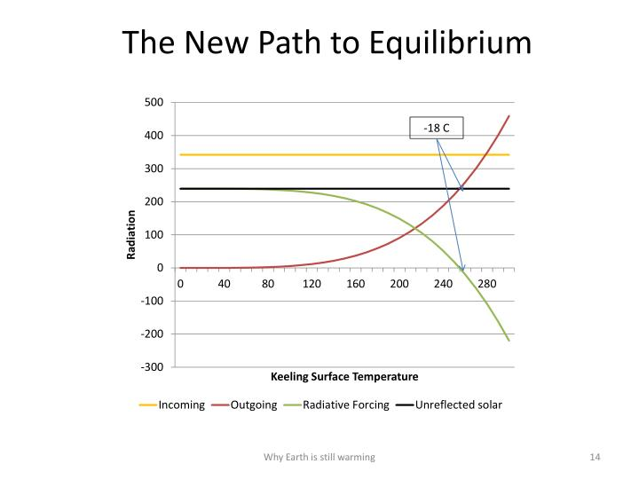 The New Path to Equilibrium