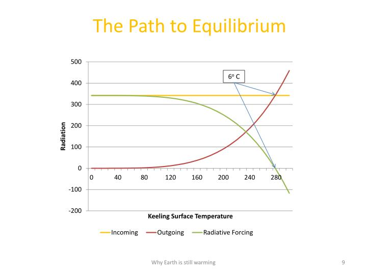 The Path to Equilibrium