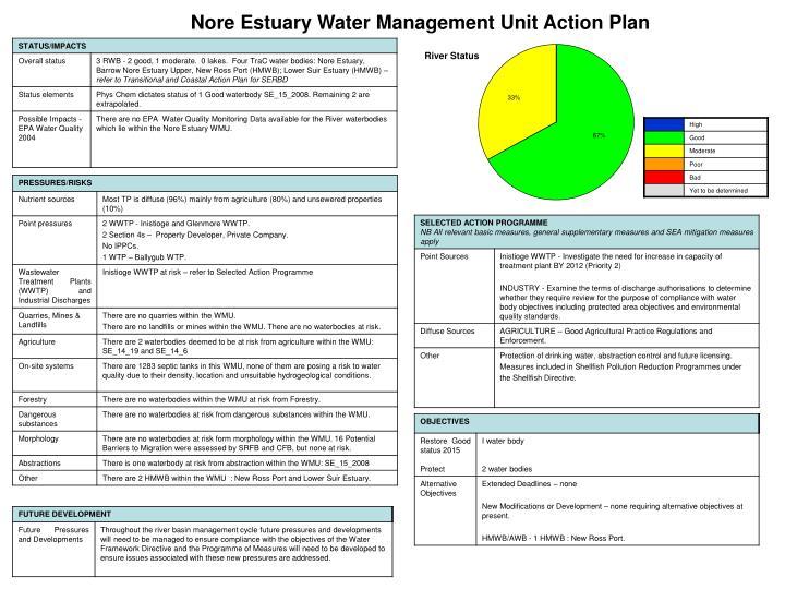 Nore Estuary Water Management Unit Action Plan
