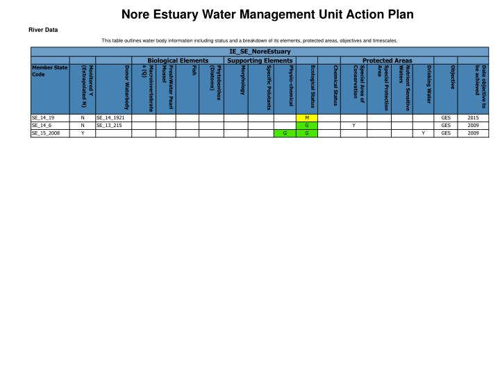 Nore Estuary Water Management Unit Action Plan