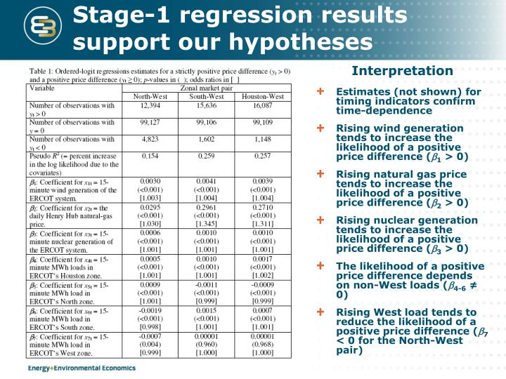 Stage-1 regression results support our hypotheses