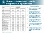 stage 1 regression results support our hypotheses