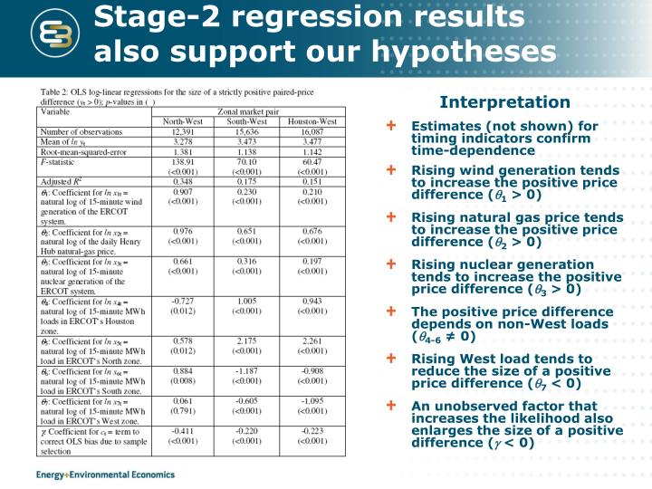 Stage-2 regression results also support our hypotheses