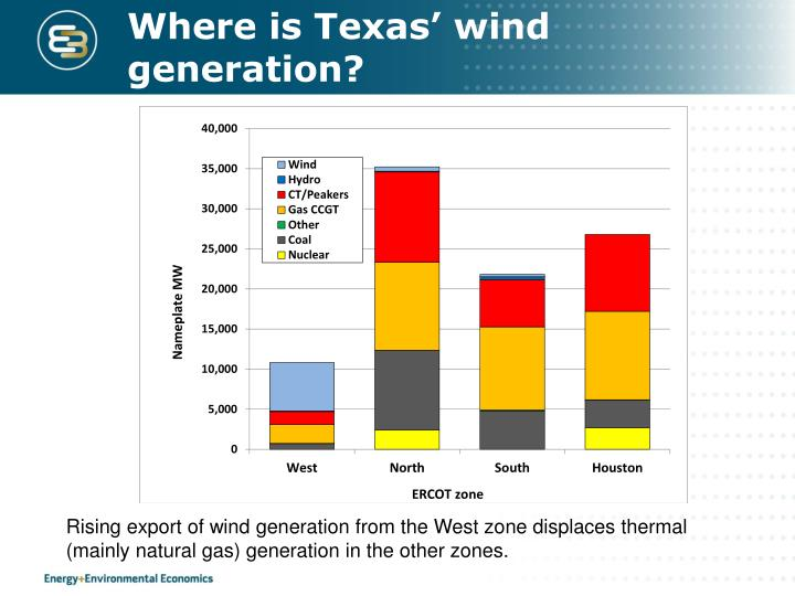 Where is Texas' wind generation?