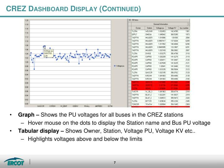 CREZ Dashboard Display (Continued)