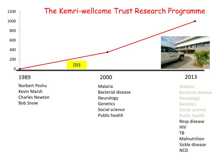 The Kemri-wellcome Trust Research Programme