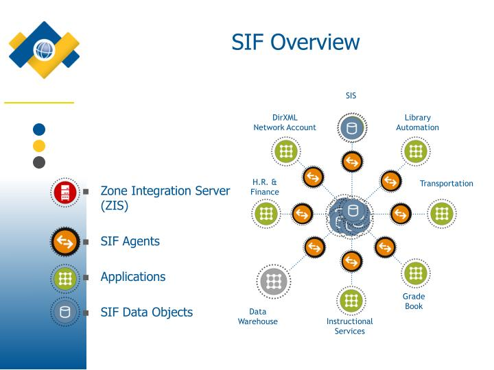 SIF Overview